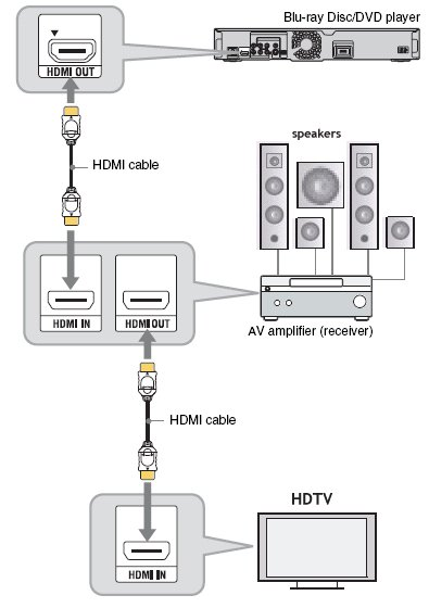 hdmi  component cables with audio question