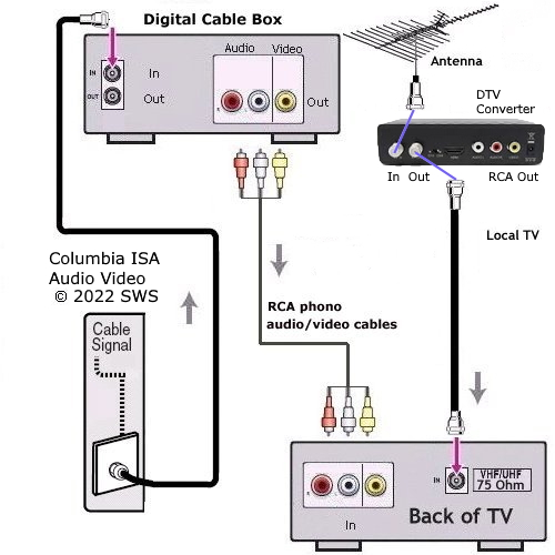 how to hook up vcr to hdtv