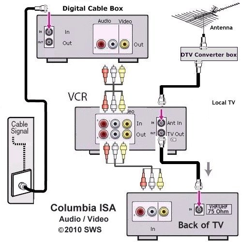 tv hookup how to connect tv cable antenna. Black Bedroom Furniture Sets. Home Design Ideas