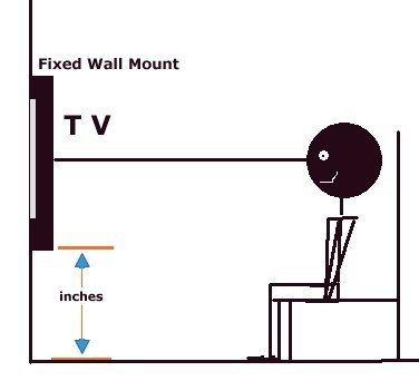 Tv Wall Mounts And Installation